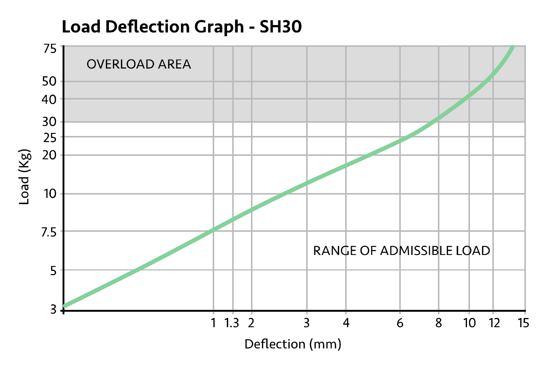 Acoustic Hanger Chart
