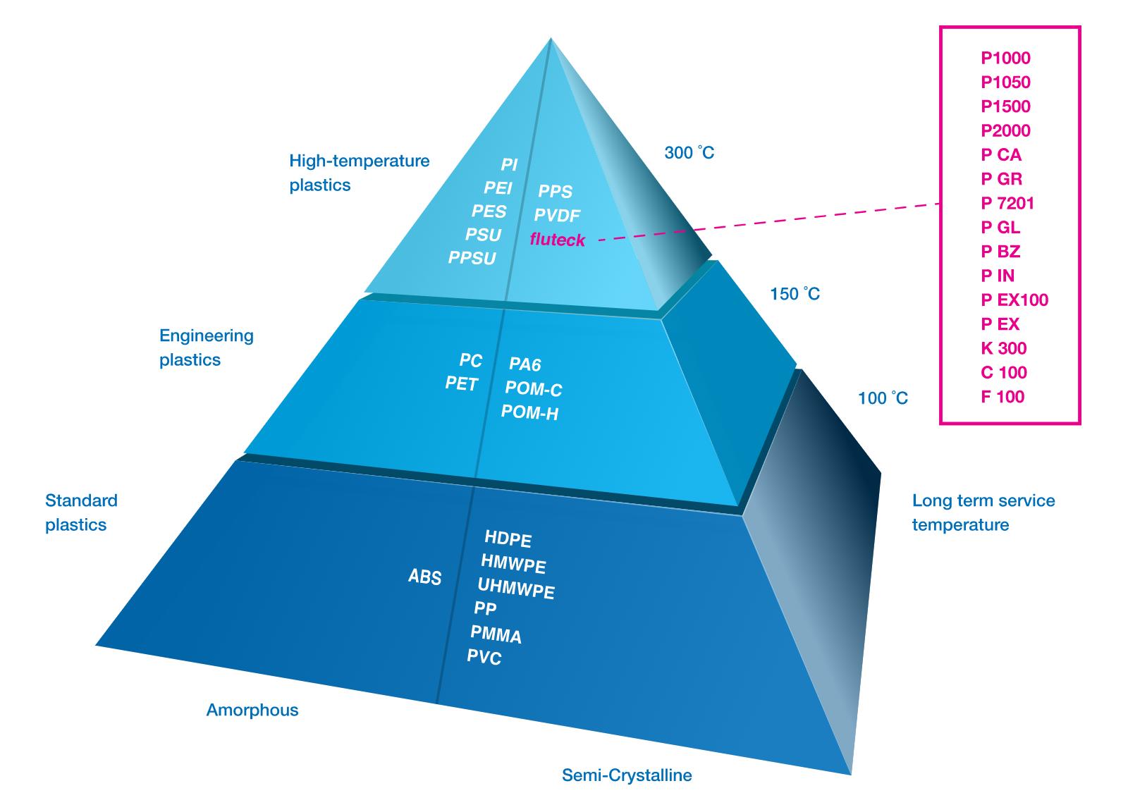 Materials Pyramid